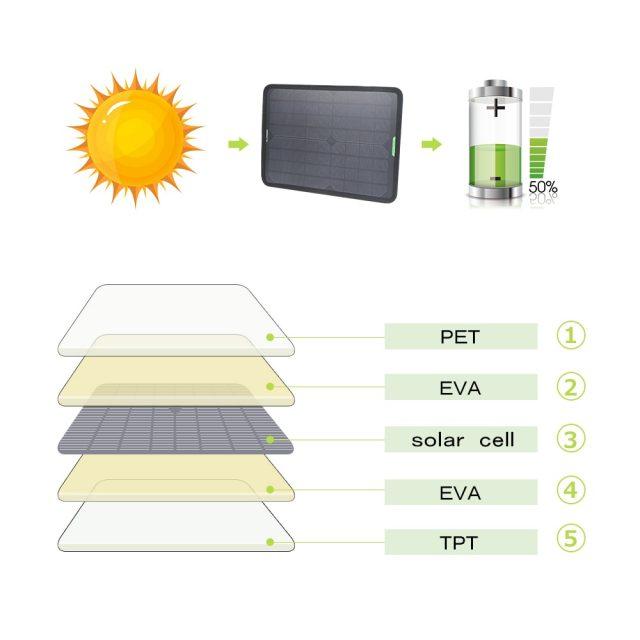Monocrystalline Silicon Solar Panel Car Charger
